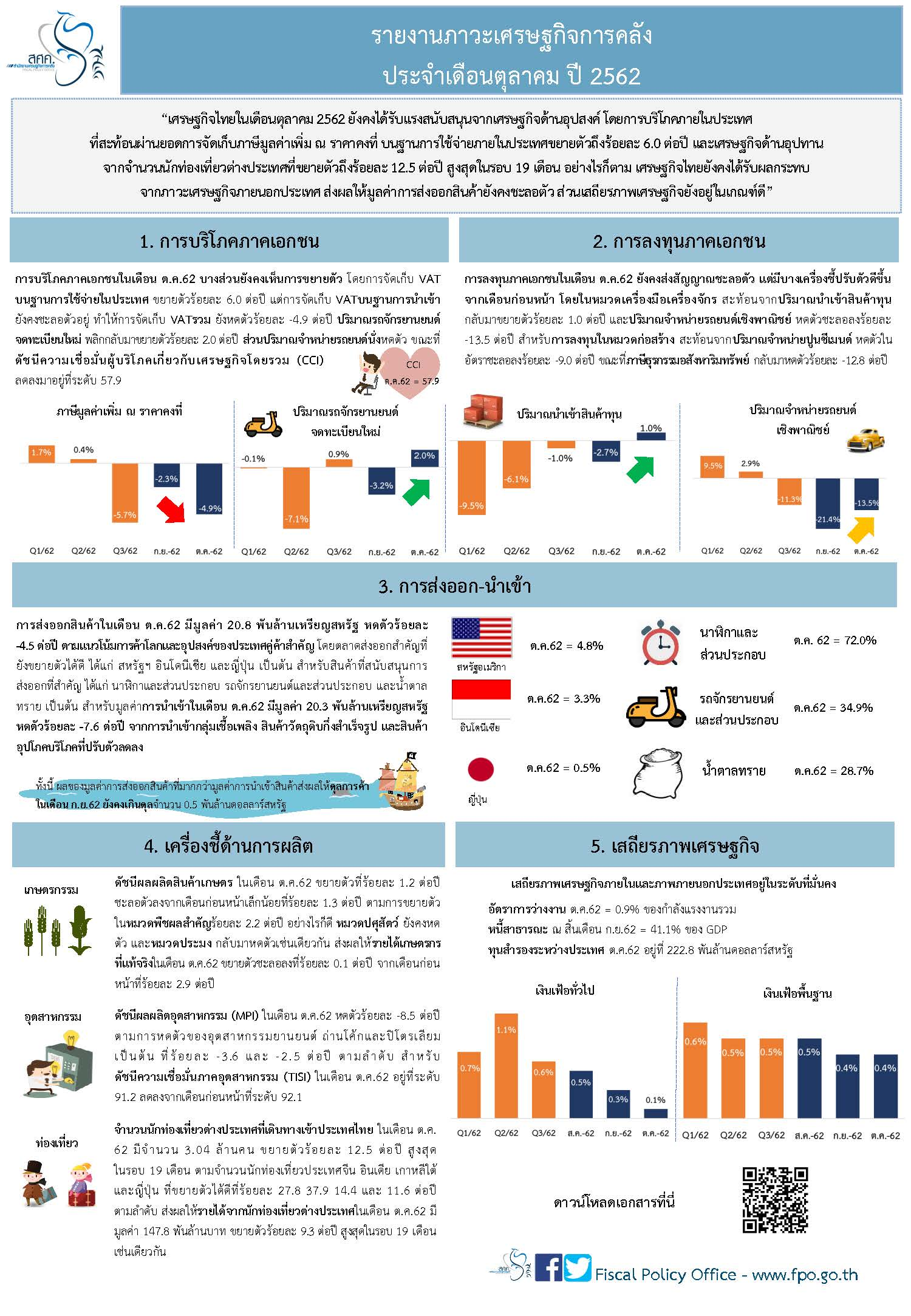 Thai-Monthly-Infographic-ต-ค-62.jpg