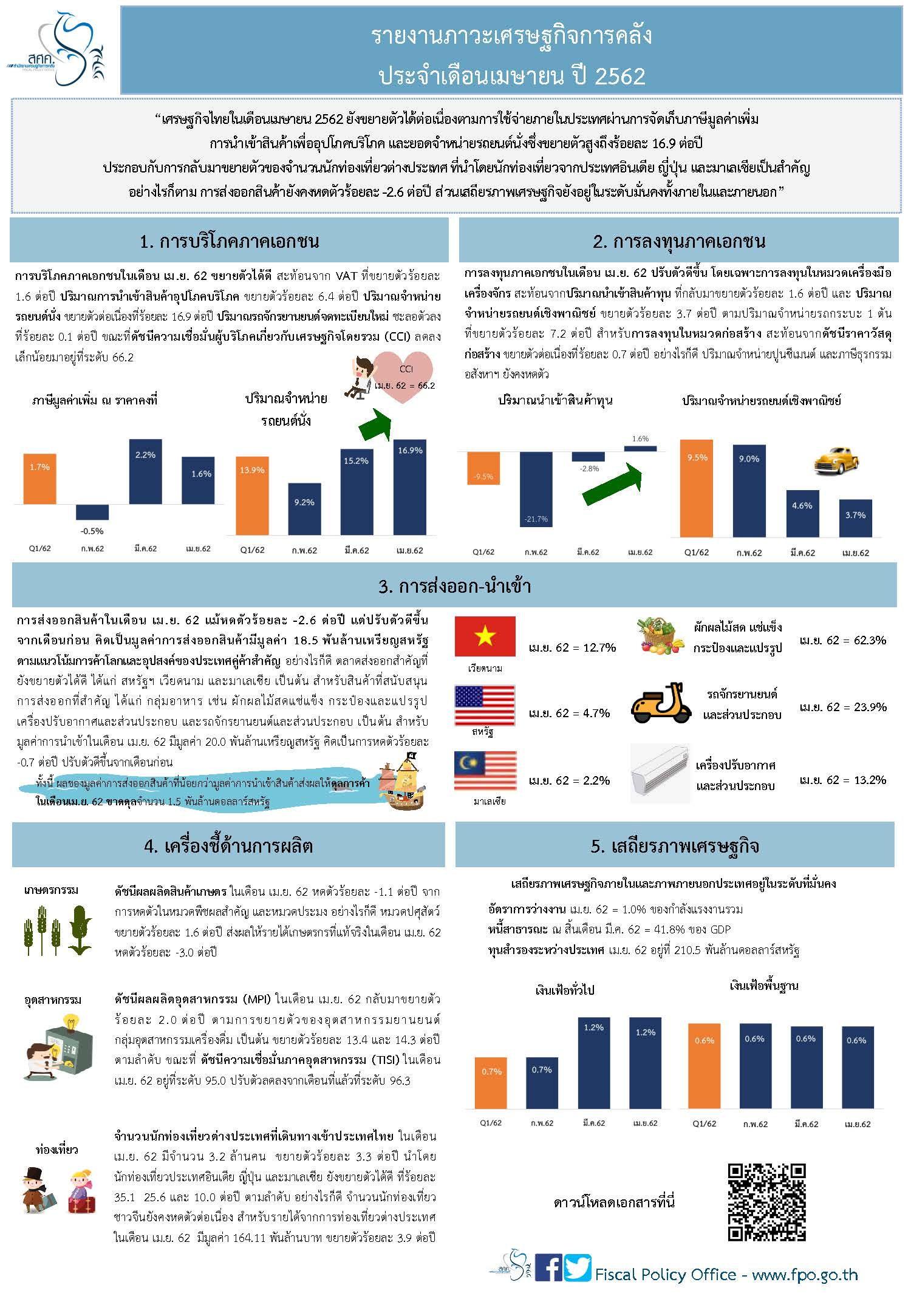 Thai-Monthly-Infographic-28-พ-ค-62.jpg